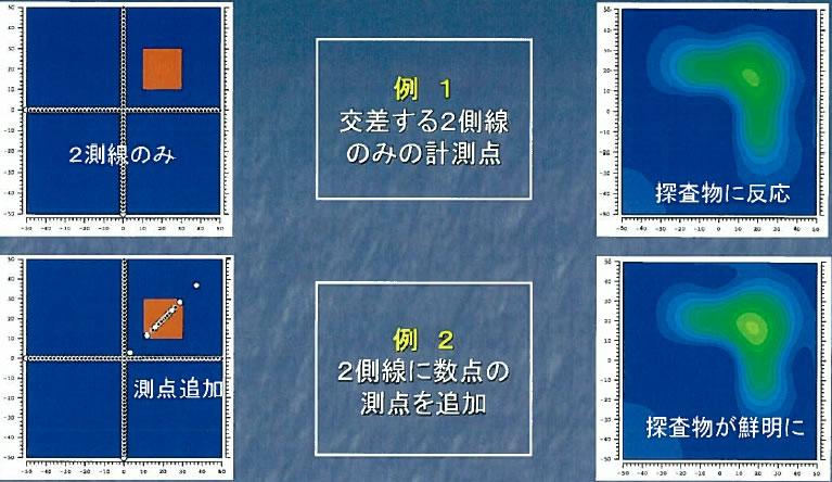 例1交差する2側線のみの計測点