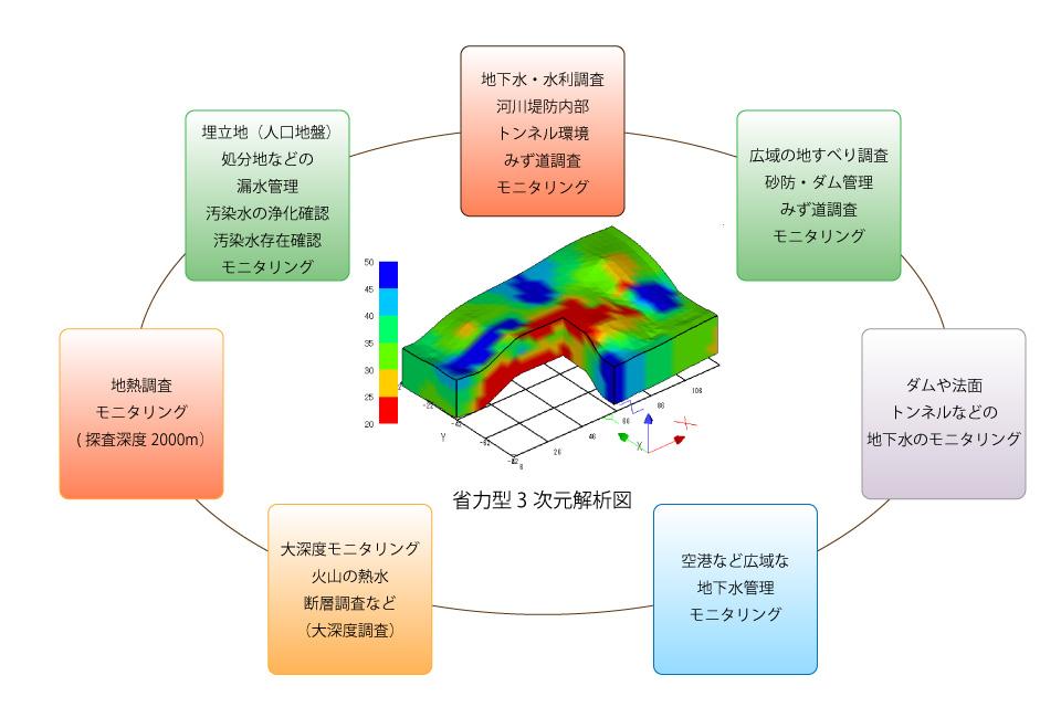 省力型3次元解析で利用される技術